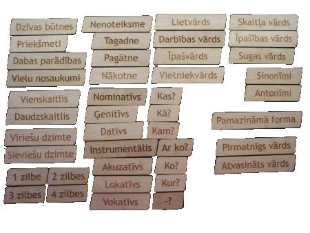 Lielais gramatikas komplekts ir gramatikas tēmu krājums, veidots uz liela izmēra plāksnītēm,  paredzēts frontālam darbam mācību procesa laikā. Formāts sniedz iespēju ātri mainīt tēmu nosaukumus.  Estētiskais izskats palīdzēs pievērst un noturēt uzmanību, strādājot ar kādu noteiktu tēmu.  Komplektā ietilpst 42 kartiņas (aptverot visas sākumuskolas un pamatskolas gramatikas pamattēmu nosaukumus).